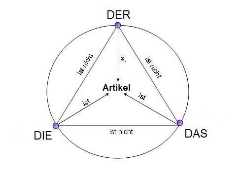Грамматика Упражнения Немецкий Язык