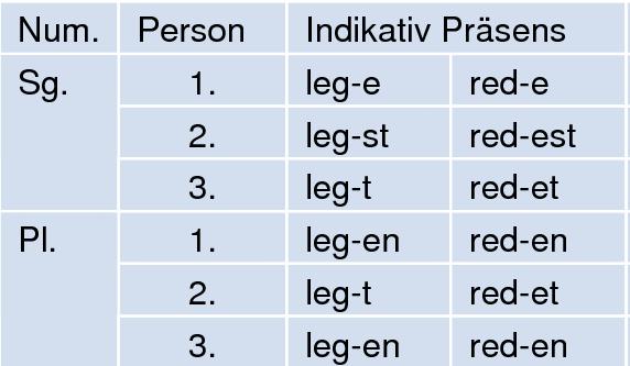 Немецкие слабые глаголы