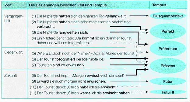 Времена глаголов в немецком