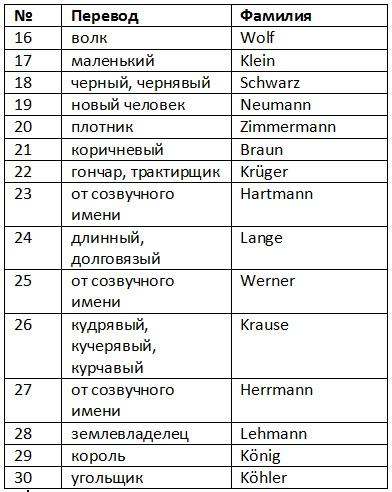 немецкие фамилии список с переводом