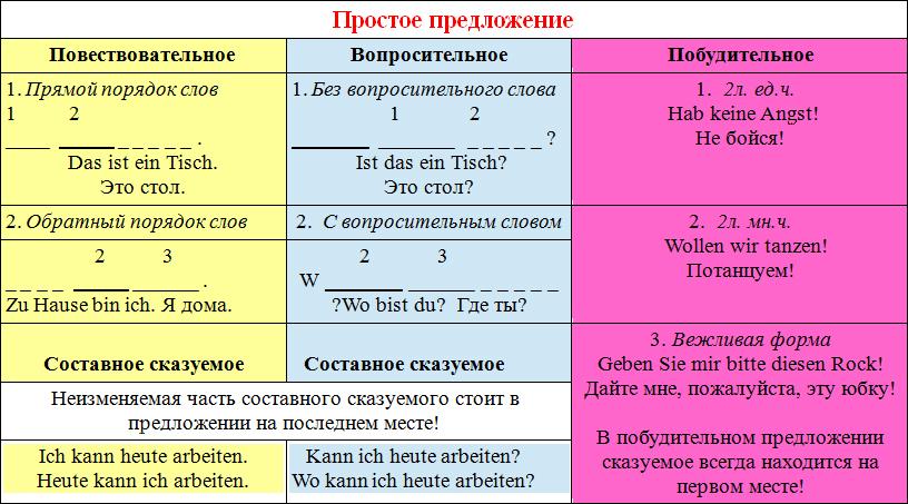 таблица с примерами