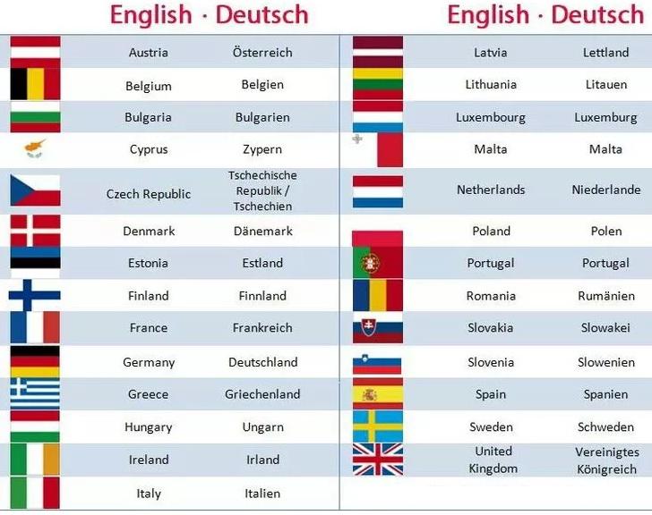 названия стран на английском и немецком языках