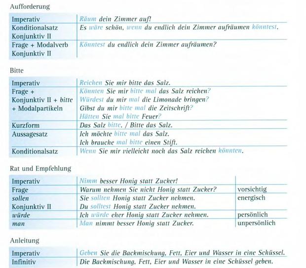 Повелительное наклонение в немецком