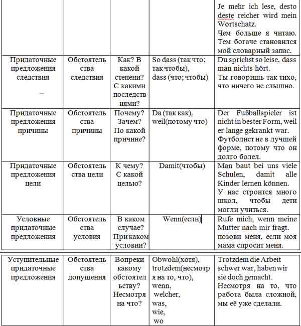 придаточные дополнительные предложения в немецком языке