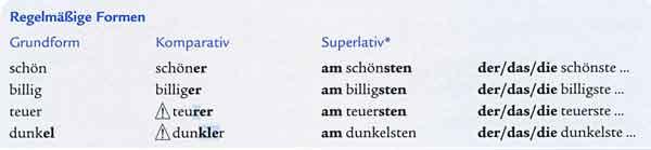 Сослагательное наклонение в немецком
