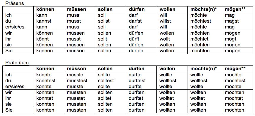 таблица с глаголами