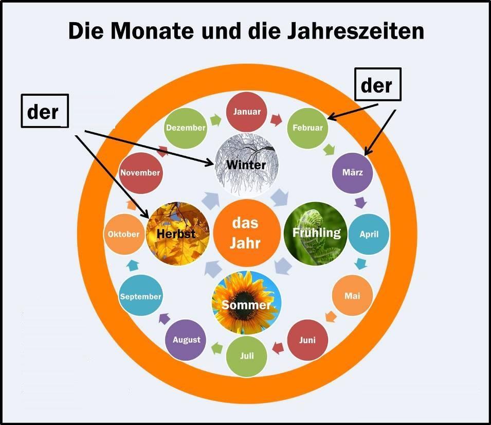 артикли для названий месяцев по-немецки