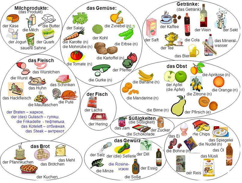 названия продуктов в картинках