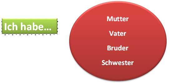 диалог на немецком языке знакомство с переводом для 5 класса